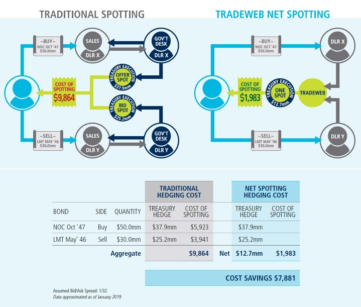 Net Spotting Infographic
