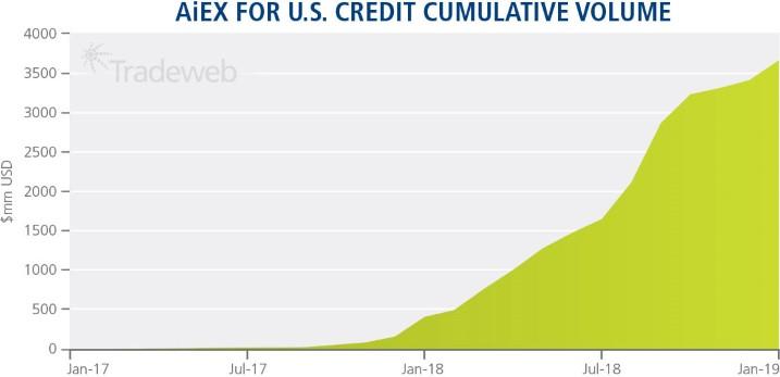 AiEX for U.S. Credit Cumulative Volume