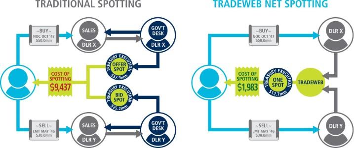 Traditional Spotting/ Tradeweb Net Spotting