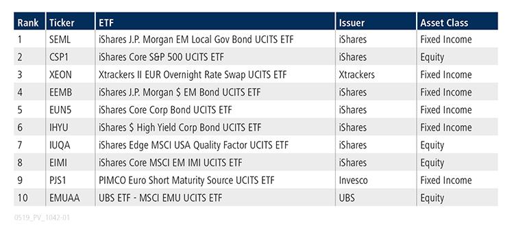 ETF Update_EU Table
