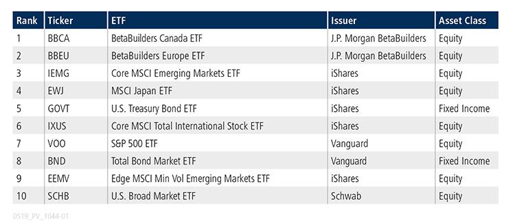 ETF Update_U.S. Table